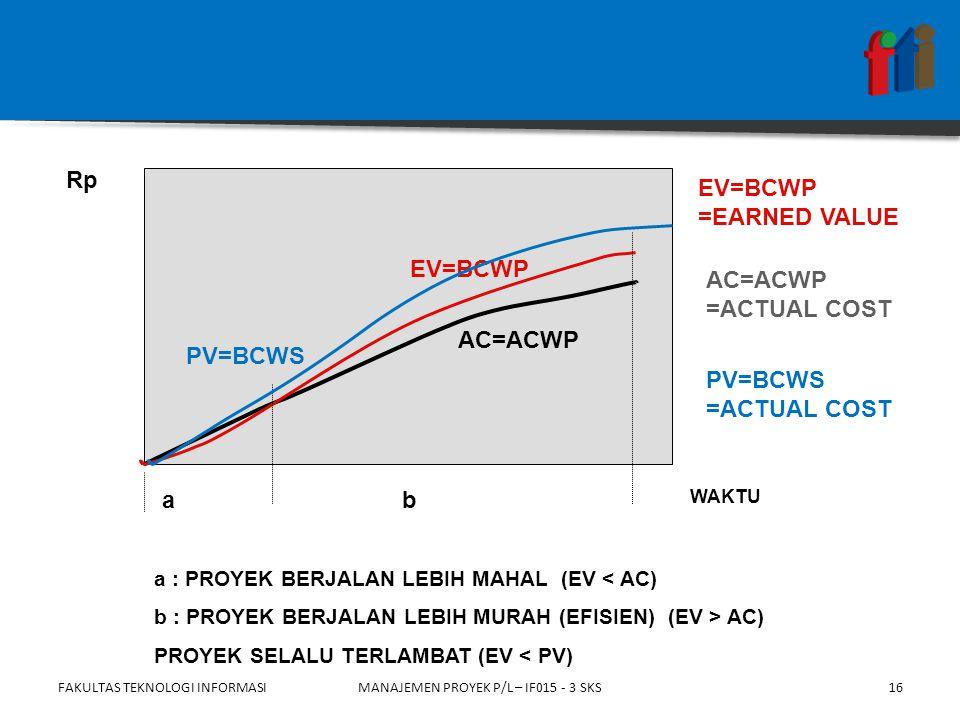 FAKULTAS TEKNOLOGI INFORMASIMANAJEMEN PROYEK P/L – IF015 - 3 SKS AC=ACWP EV=BCWP a : PROYEK BERJALAN LEBIH MAHAL (EV < AC) b : PROYEK BERJALAN LEBIH MURAH (EFISIEN) (EV > AC) PROYEK SELALU TERLAMBAT (EV < PV) ab Rp WAKTU EV=BCWP =EARNED VALUE AC=ACWP =ACTUAL COST 16 PV=BCWS =ACTUAL COST