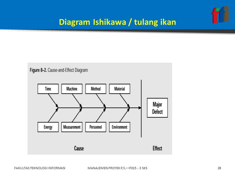 Diagram Ishikawa / tulang ikan FAKULTAS TEKNOLOGI INFORMASIMANAJEMEN PROYEK P/L – IF015 - 3 SKS28