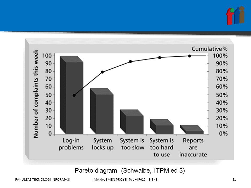 FAKULTAS TEKNOLOGI INFORMASI31MANAJEMEN PROYEK P/L – IF015 - 3 SKS Pareto diagram (Schwalbe, ITPM ed 3)