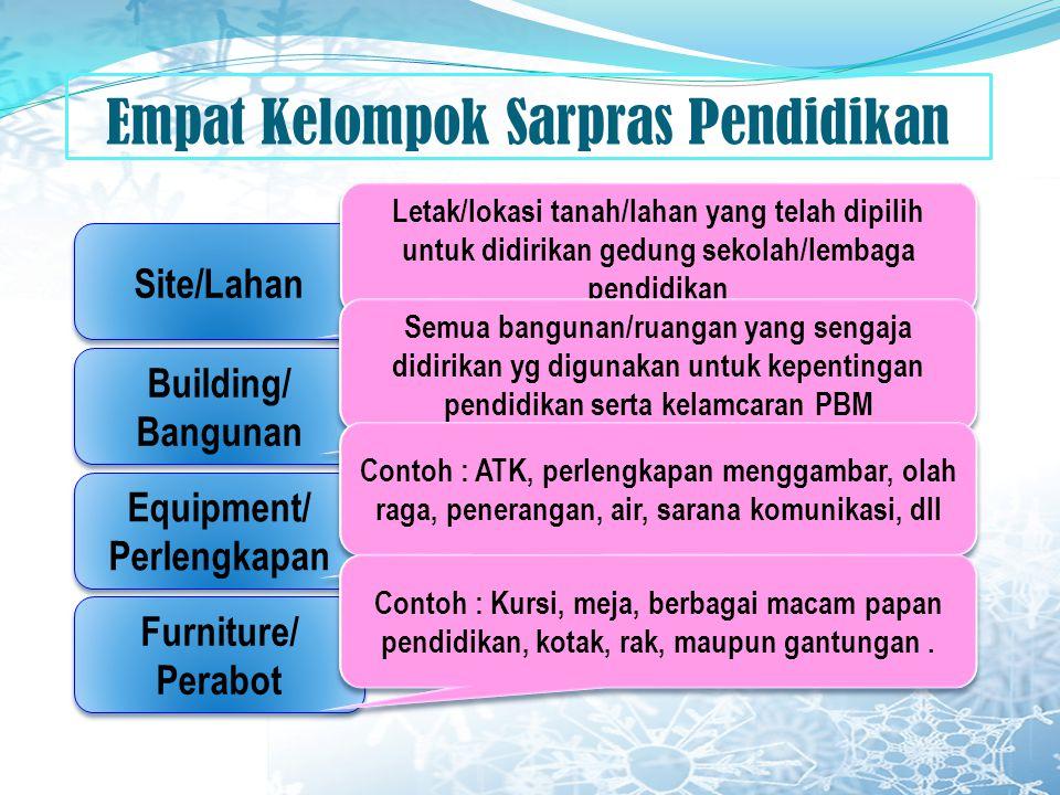 Empat Kelompok Sarpras Pendidikan Site/Lahan Building/ Bangunan Building/ Bangunan Equipment/ Perlengkapan Equipment/ Perlengkapan Furniture/ Perabot