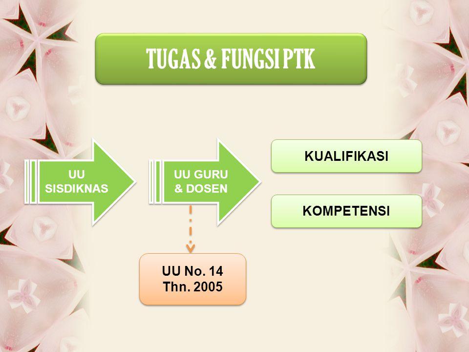 TUGAS & FUNGSI PTK TUGAS & FUNGSI PTK UU SISDIKNAS UU GURU & DOSEN KUALIFIKASI KOMPETENSI UU No. 14 Thn. 2005