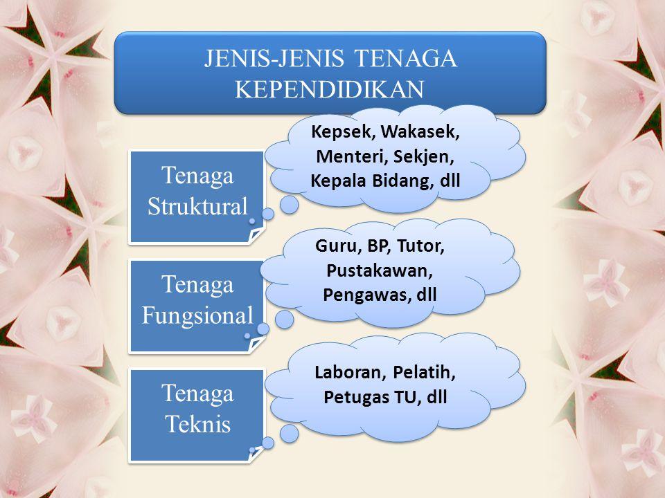 JENIS-JENIS TENAGA KEPENDIDIKAN Tenaga Struktural Tenaga Fungsional Tenaga Teknis Kepsek, Wakasek, Menteri, Sekjen, Kepala Bidang, dll Guru, BP, Tutor