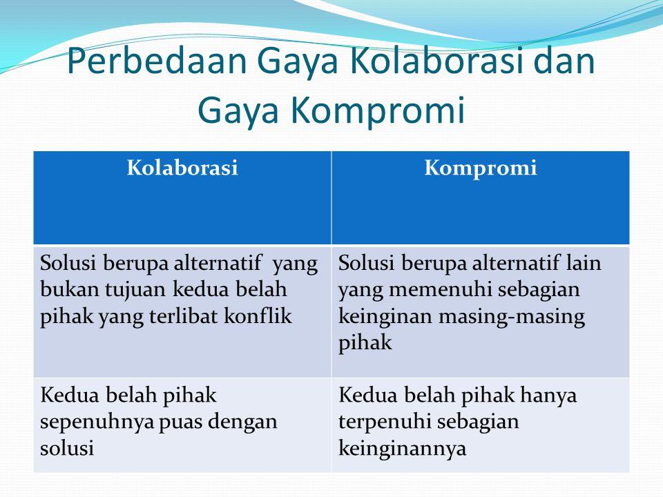 Perbedaan Gaya Kolaborasi dan Gaya Kompromi KolaborasiKompromi Solusi berupa alternatif yang bukan tujuan kedua belah pihak yang terlibat konflik Solu