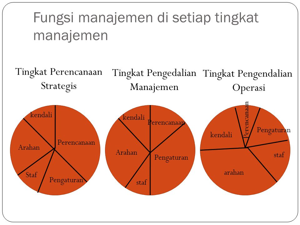 Fungsi manajemen di setiap tingkat manajemen Tingkat Perencanaan Strategis Tingkat Pengedalian Manajemen Tingkat Pengendalian Operasi Perencanaan kendali Arahan Staf Pengaturan Arahan kendali Perencanaan Pengaturan staf arahan staf Pengaturan kendali Perencanaan