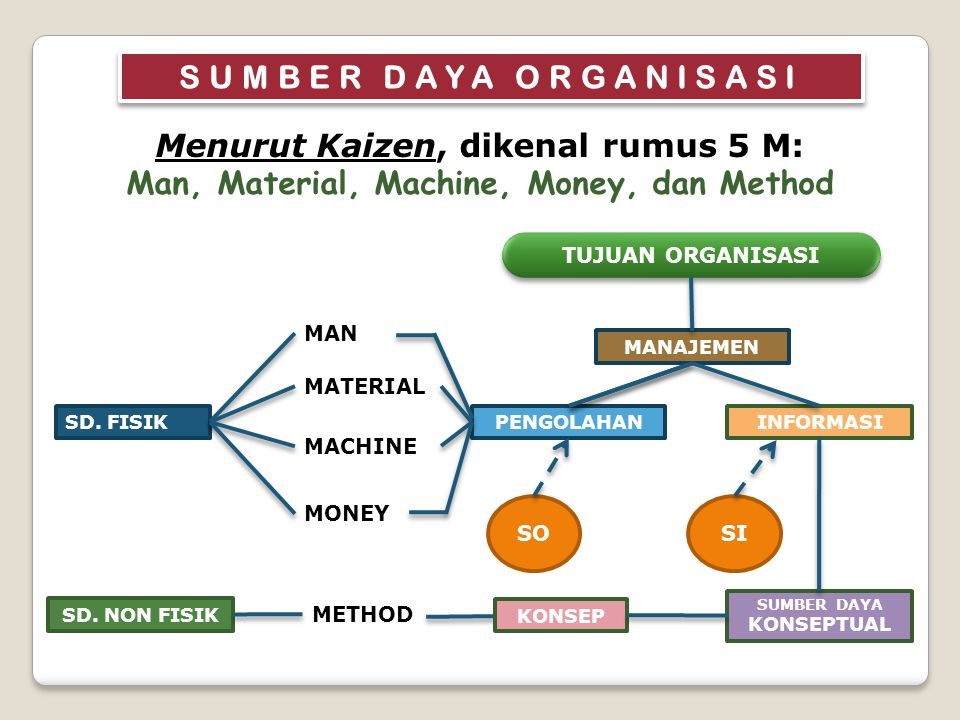 SUMBER DAYA ORGANISASI Menurut Kaizen, dikenal rumus 5 M: Man, Material, Machine, Money, dan Method SD.