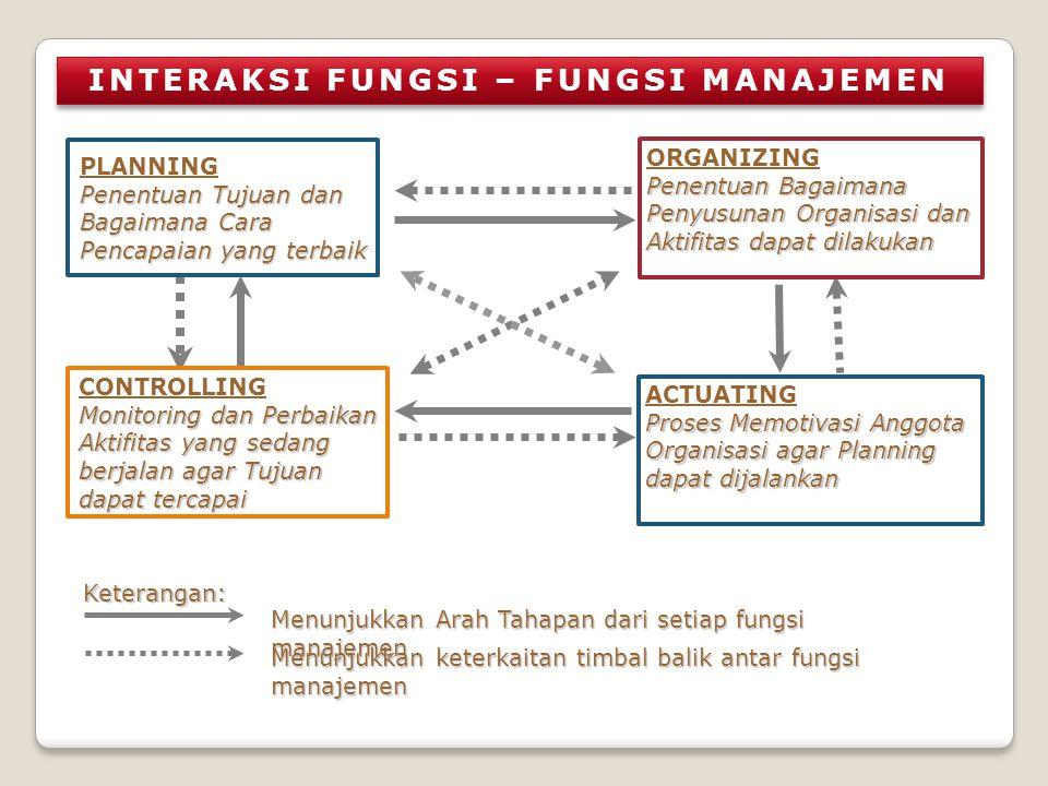 Penentuan Tujuan dan Bagaimana Cara Pencapaian yang terbaik PLANNING Penentuan Tujuan dan Bagaimana Cara Pencapaian yang terbaik Penentuan Bagaimana P