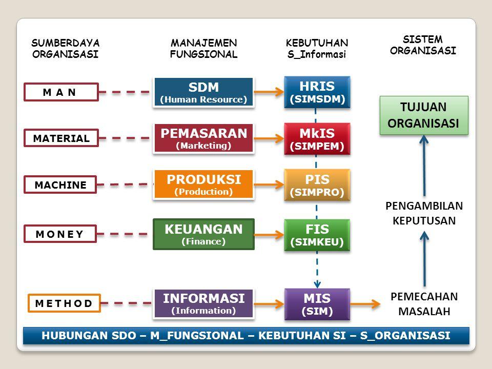 MONEY MACHINE MATERIAL MAN METHOD SDM (Human Resource) SDM (Human Resource) PEMASARAN (Marketing) PEMASARAN (Marketing) PRODUKSI (Production) PRODUKSI