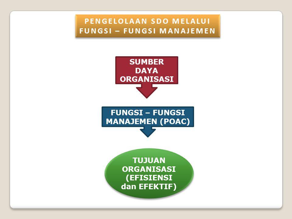 SUMBER DAYA ORGANISASI FUNGSI – FUNGSI MANAJEMEN (POAC) TUJUAN ORGANISASI (EFISIENSI dan EFEKTIF) PENGELOLAAN SDO MELALUI FUNGSI – FUNGSI MANAJEMEN