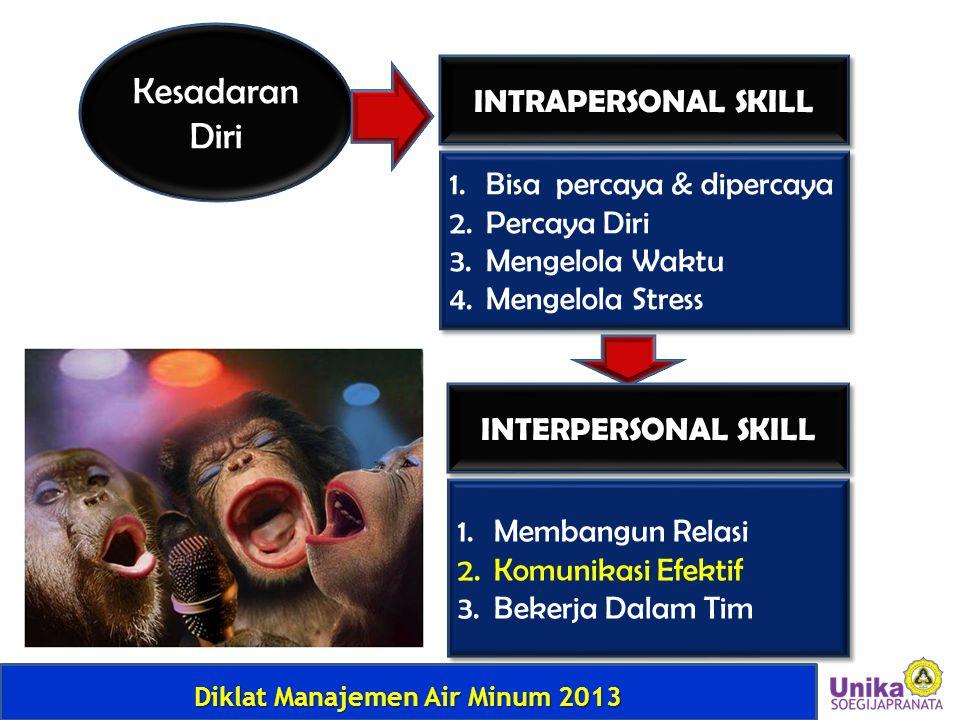 Diklat Manajemen Air Minum 2013 Kesadaran Diri INTRAPERSONAL SKILL 1.Bisa percaya & dipercaya 2.Percaya Diri 3.Mengelola Waktu 4.Mengelola Stress 1.Bi