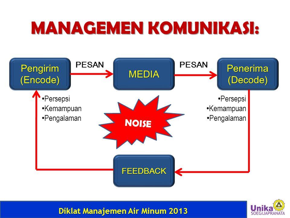 Diklat Manajemen Air Minum 2013 MANAGEMEN KOMUNIKASI: Pengirim(Encode)Penerima(Decode)MEDIA FEEDBACK NOISE PESAN • Persepsi • Kemampuan • Pengalaman •