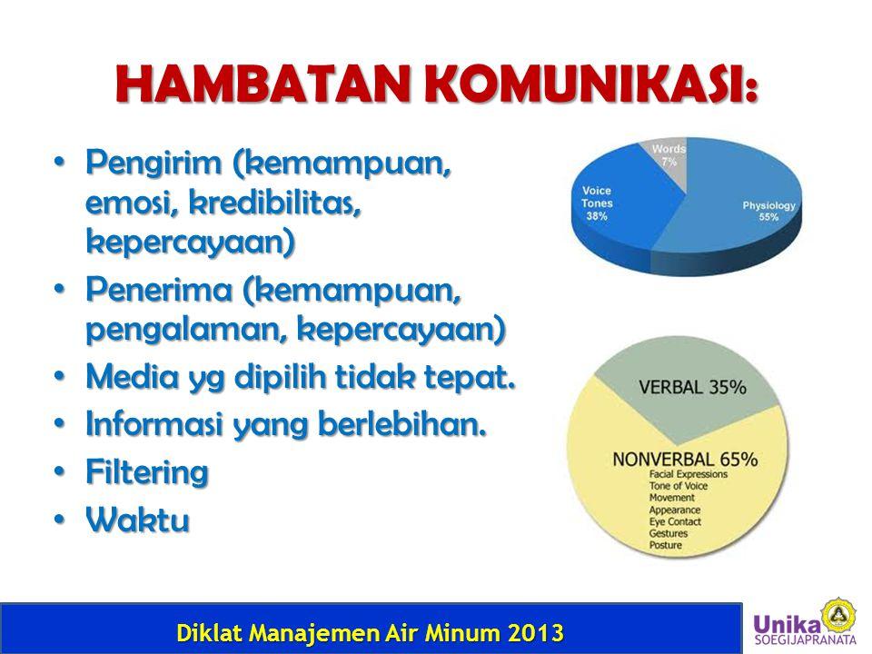 Diklat Manajemen Air Minum 2013 HAMBATAN KOMUNIKASI: • Pengirim (kemampuan, emosi, kredibilitas, kepercayaan) • Penerima (kemampuan, pengalaman, keper