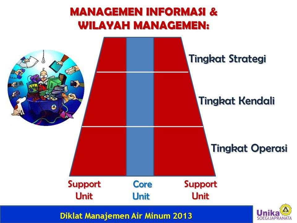 Diklat Manajemen Air Minum 2013 MANAGEMEN INFORMASI & WILAYAH MANAGEMEN: Tingkat Strategi Tingkat Kendali Tingkat Operasi Support Unit Core CoreUnit