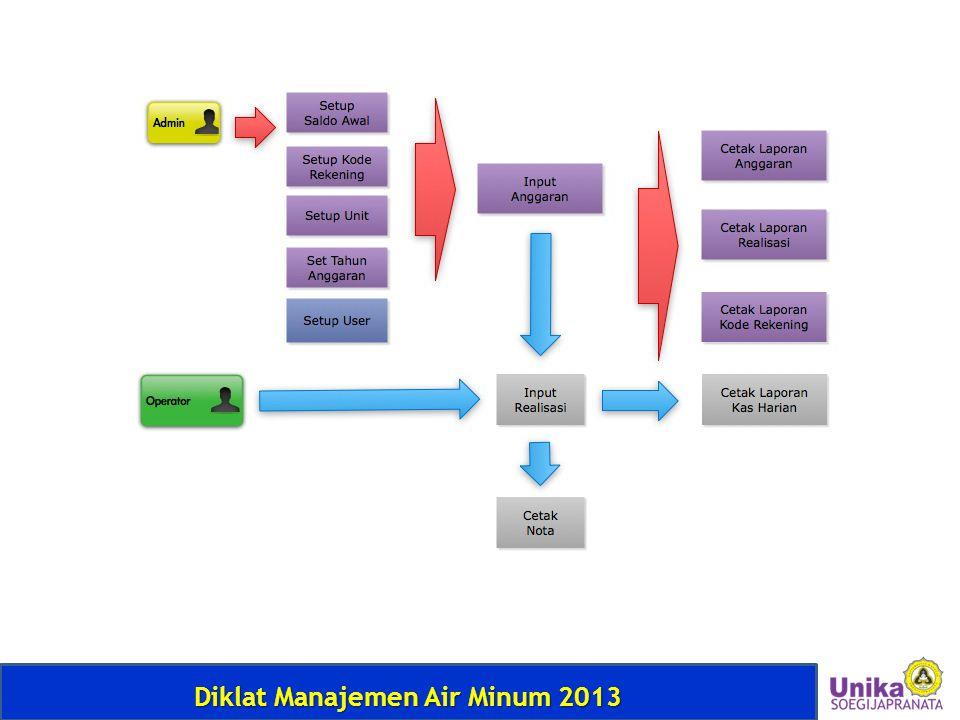 Diklat Manajemen Air Minum 2013