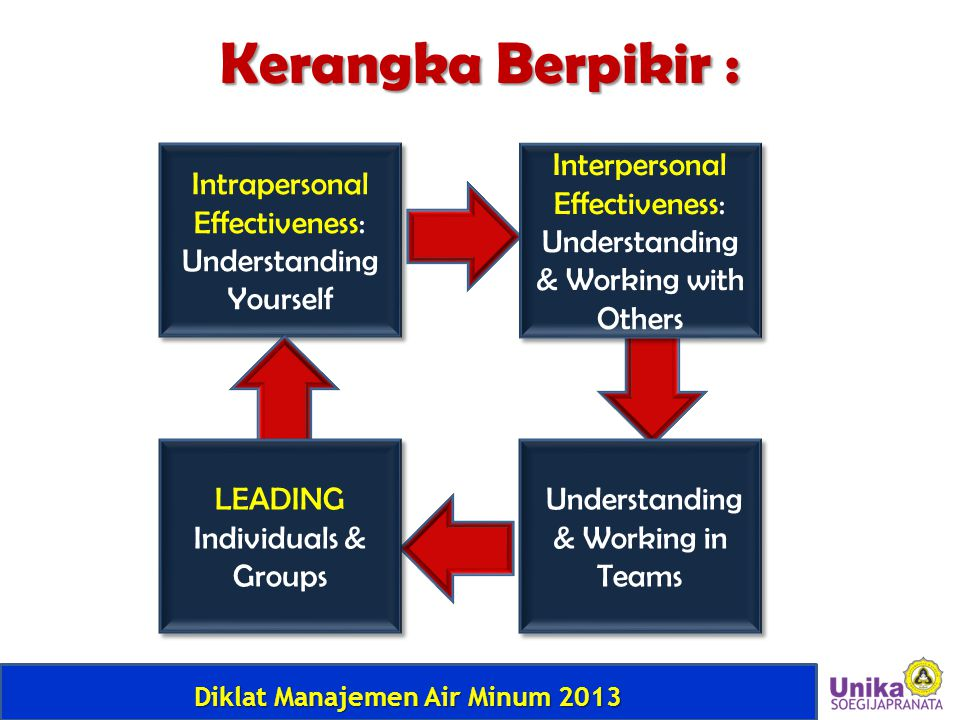 Diklat Manajemen Air Minum 2013 Kerangka Berpikir : Intrapersonal Effectiveness: Understanding Yourself Interpersonal Effectiveness: Understanding & Working with Others LEADING Individuals & Groups Understanding & Working in Teams
