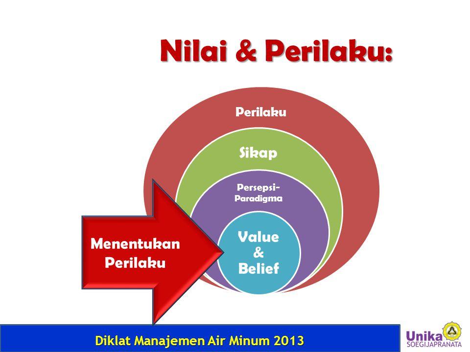 Diklat Manajemen Air Minum 2013 Perilaku Sikap Persepsi- Paradig ma Value & Belief Menentukan Perilaku Nilai & Perilaku: