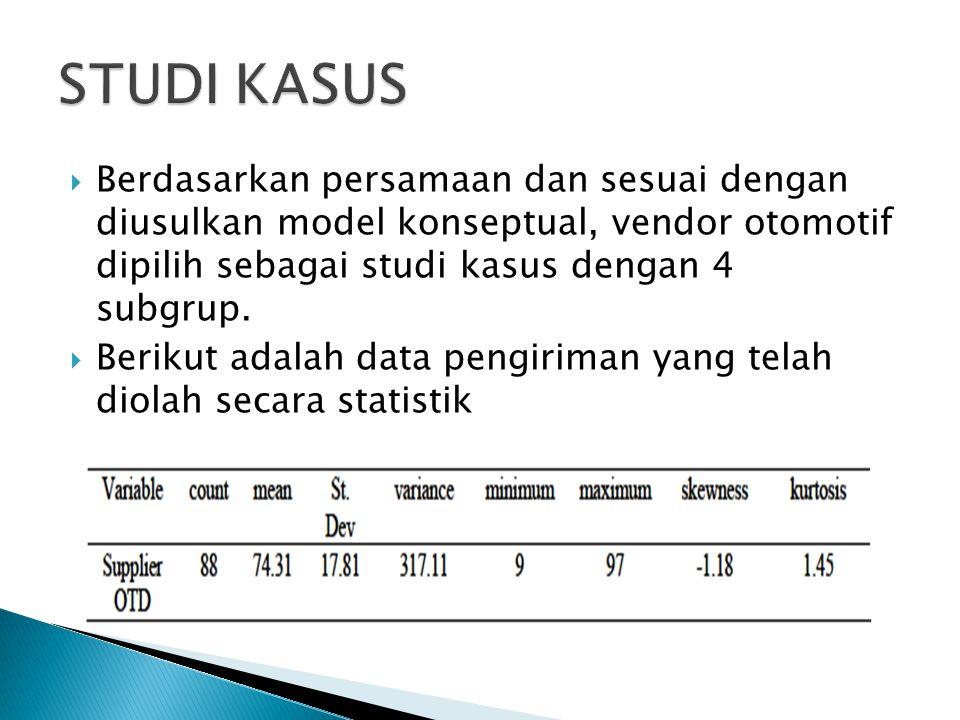  Berdasarkan persamaan dan sesuai dengan diusulkan model konseptual, vendor otomotif dipilih sebagai studi kasus dengan 4 subgrup.  Berikut adalah d