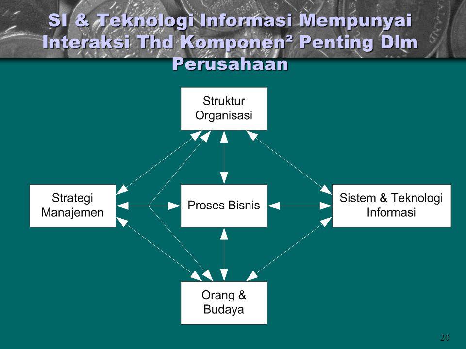 20 SI & Teknologi Informasi Mempunyai Interaksi Thd Komponen² Penting Dlm Perusahaan