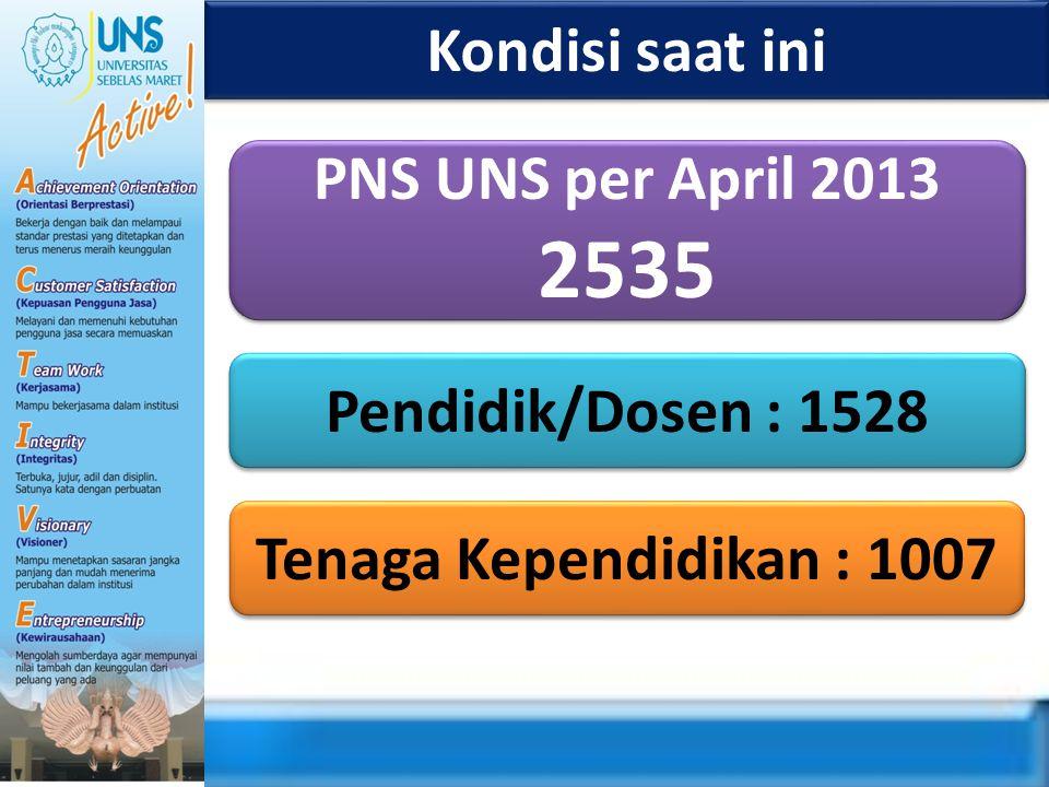 Kondisi saat ini Pendidik/Dosen : 1528 Tenaga Kependidikan : 1007 PNS UNS per April 2013 2535