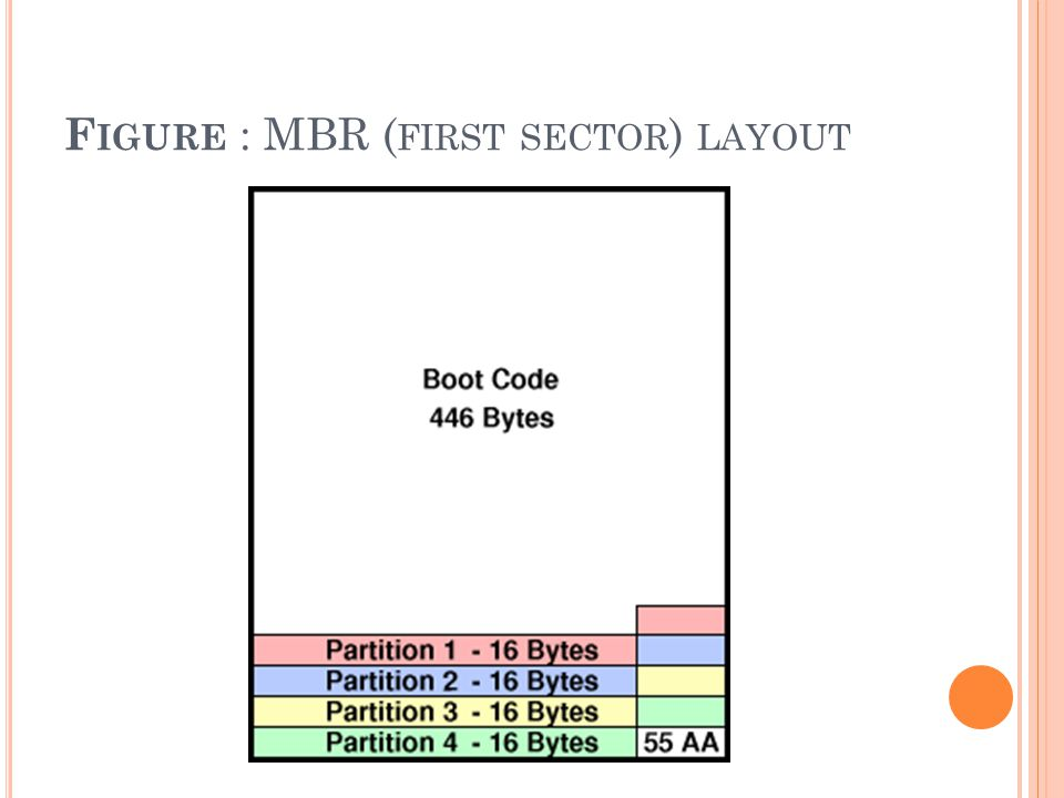 F IGURE : MBR ( FIRST SECTOR ) LAYOUT