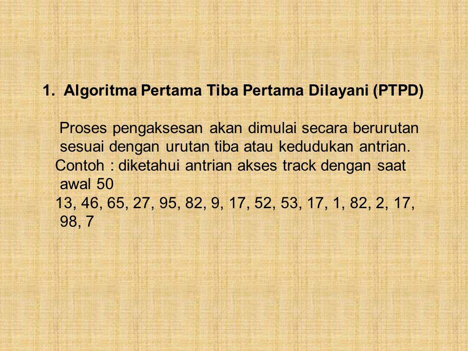 Pengaksesan Lintas Disk pada sistem Multitataolah Terdapat 7 algoritma pengaksesan disk : 1. Algoritma pertama tiba pertama dilayani (PTPD) 2. Algorit