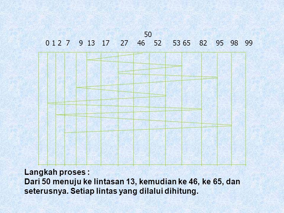 1. Algoritma Pertama Tiba Pertama Dilayani (PTPD) Proses pengaksesan akan dimulai secara berurutan sesuai dengan urutan tiba atau kedudukan antrian. C