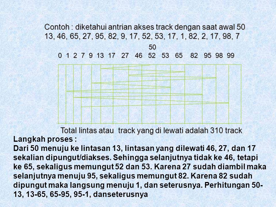 2. Algoritma PICK UP Pada algoritma ini hulu tulis baca akan membaca atau menuju ke track yang terdapat pada urutan awal antrian, sambil mengakses tra
