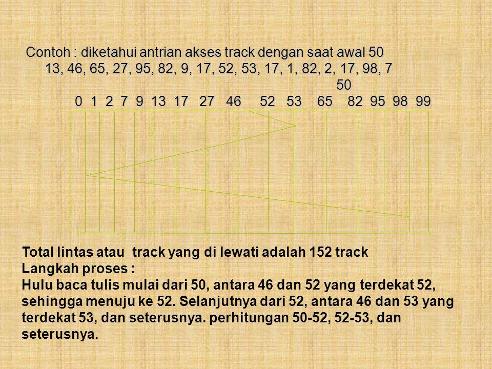 3. Algoritma Waktu Cari Terpendek Dipertamakan (WCTD) Proses dilaksanakan terhadap track yang terdekat dengan hulu baca tulis (Shortest Seet Time Firs
