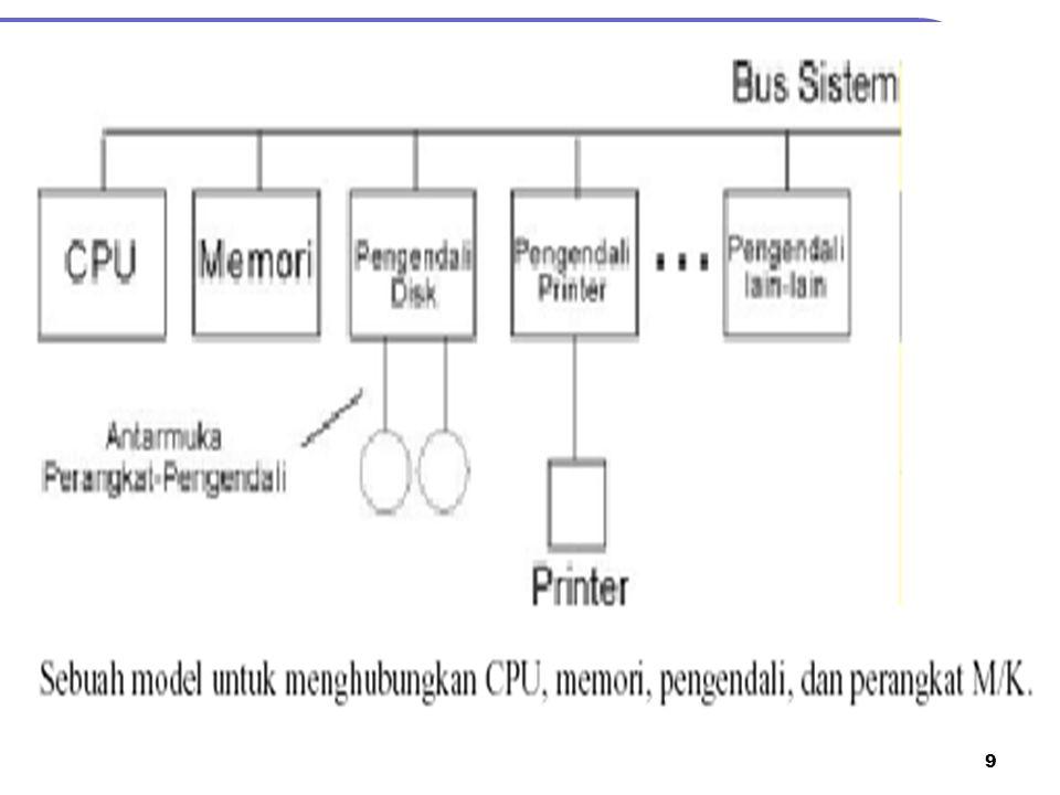 10 3.Mekanisme Perangkat Lunak I/O 1.