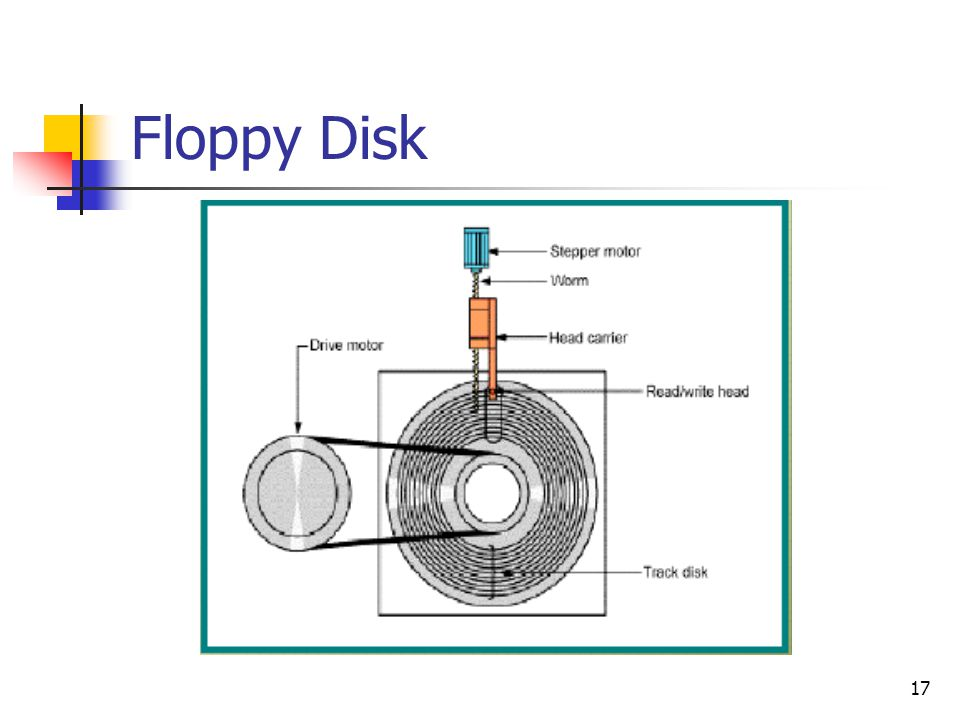 17 Floppy Disk