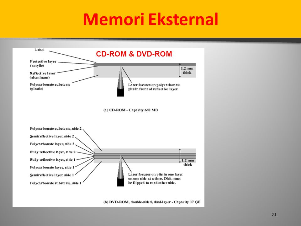 21 Memori Eksternal CD-ROM & DVD-ROM