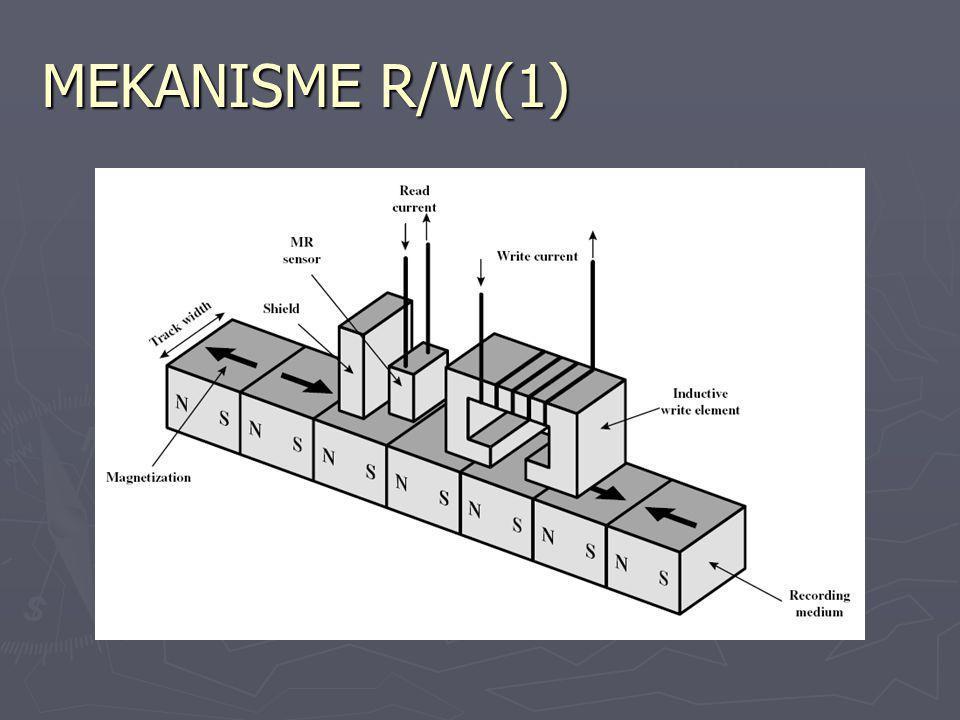 MEKANISME R/W(1)