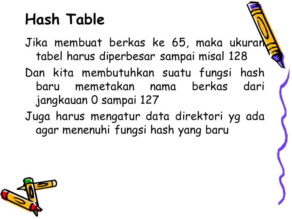 Hash Table Jika membuat berkas ke 65, maka ukuran tabel harus diperbesar sampai misal 128 Dan kita membutuhkan suatu fungsi hash baru memetakan nama berkas dari jangkauan 0 sampai 127 Juga harus mengatur data direktori yg ada agar menenuhi fungsi hash yang baru