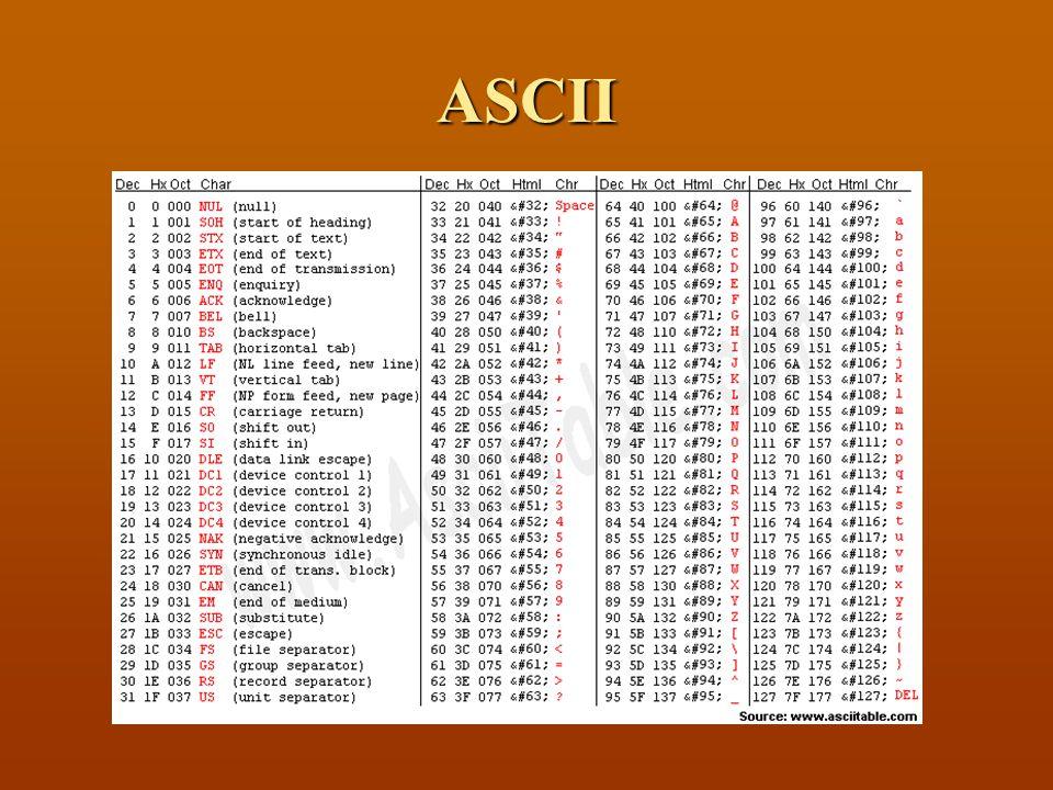 Floppy Disk (3)  Cluster : satu blok data  Seandainya 1 cluster = 4 KB, maka  File 3 KB memerlukan 1 cluster (4 KB)  File 5 KB memerlukan 2 cluster (8 KB)  Standard:  FAT16 (DOS, Win31, Win95) = 32 KB  FAT32 (Win98, XP) = 4 KB
