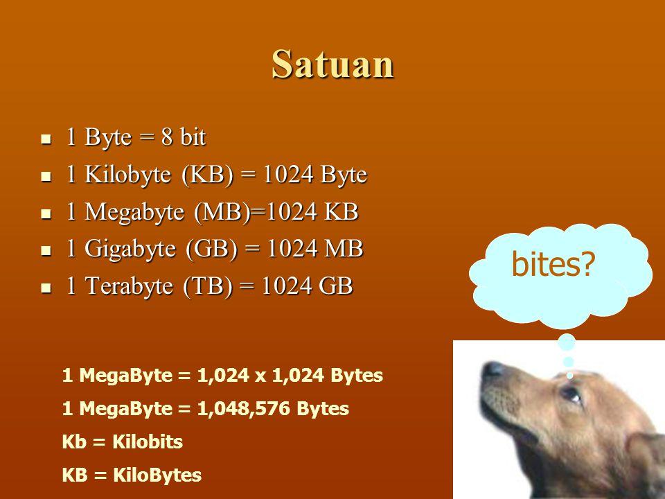 Satuan 1111 Byte = 8 bit 1111 Kilobyte (KB) = 1024 Byte 1111 Megabyte (MB)=1024 KB 1111 Gigabyte (GB) = 1024 MB 1111 Terabyte (TB)