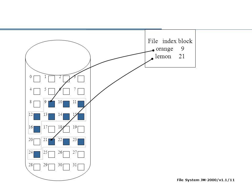 File System JM-2000/v1.1/12 Masalah Contiguous Allocation  Penemuan space: first fit atau best fit.