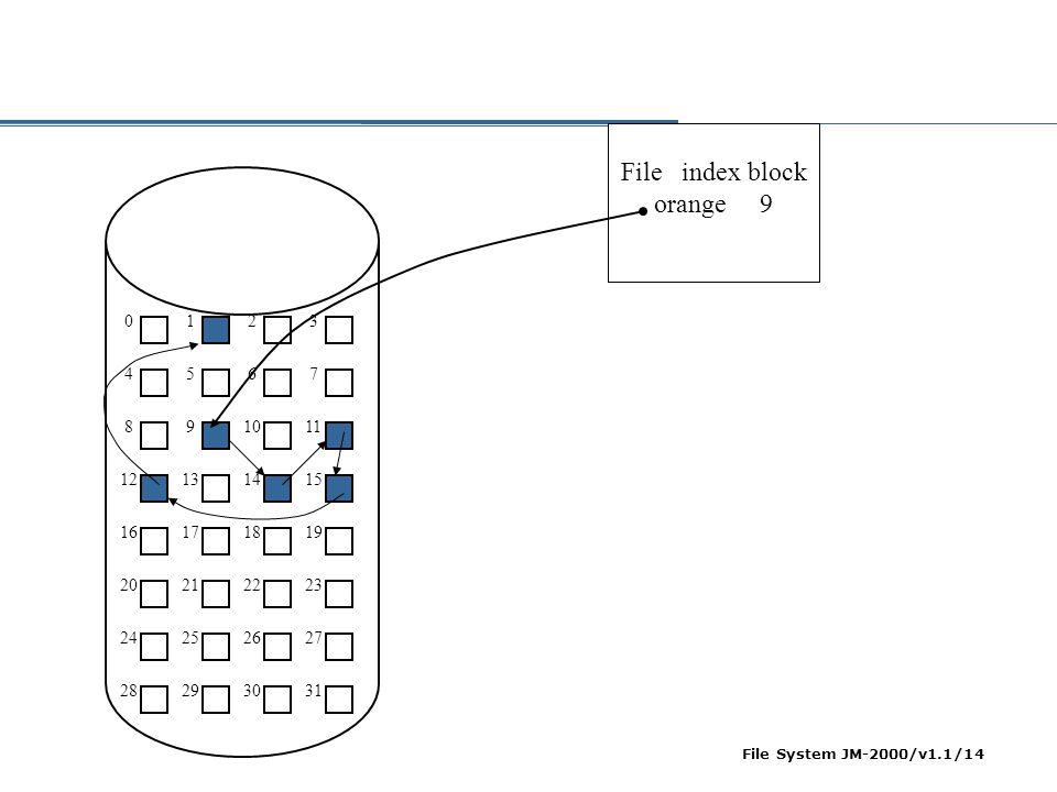 File System JM-2000/v1.1/15  Masalah reliabilitas  harga pointer bisa berubah HW failure  Solusi: doubly linked list untuk menyimpan nama file dan nomor relatif block pada setiap block (penambahan overhead)  Masalah jumlah akses memori yang besar  Solusi: skema FAT
