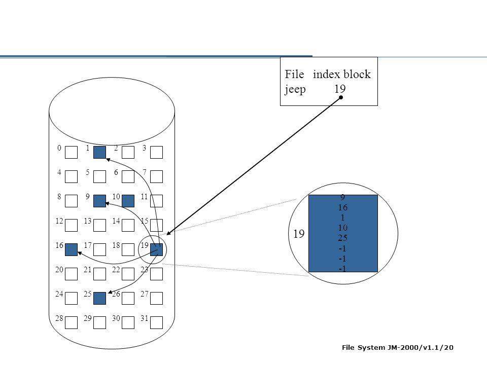 File System JM-2000/v1.1/21 Indexed Allocation File Besar  Linked scheme: menggunakan beberapa index block yang terangkai dengan pointer (entry terakhir dari tiap index block berisi pointer ke index block berikutnya)  Multilevel index scheme: digunakan suatu indirect index block yang mendaftarkan semua direct index, jika lebih besar lagi maka terdapat beberapa level indirect block block  Contoh ukuran block 4K, pointer 32-bit, maka ada 1024 pointer dalam index block, maka untuk 2 layer index block dapat digunakan untuk 104876 block = 400 M  Combined scheme, contoh BSD UNIX