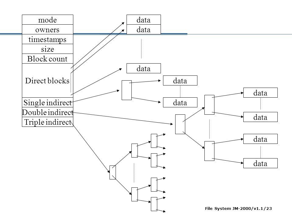 File System JM-2000/v1.1/24 BSD UNIX File Size  Bila ukuran block 4K Byte, pointer 32-bit (1024 entry perblock index)  sd 12 block (48K Byte) data yang direct access  sd 1024 block (4M) single-undirect access  sd 1024 2 block (4G Byte) double-undirect access  sd 1024 3 block (4T Byte) triple-undirect access
