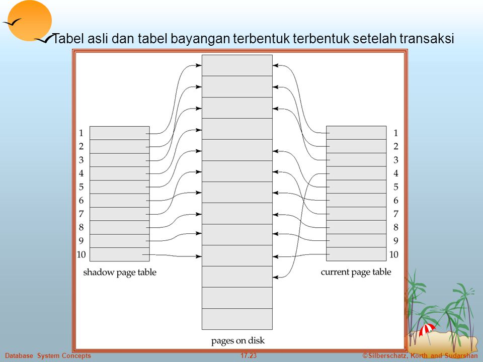 ©Silberschatz, Korth and Sudarshan17.23Database System Concepts Tabel asli dan tabel bayangan terbentuk terbentuk setelah transaksi