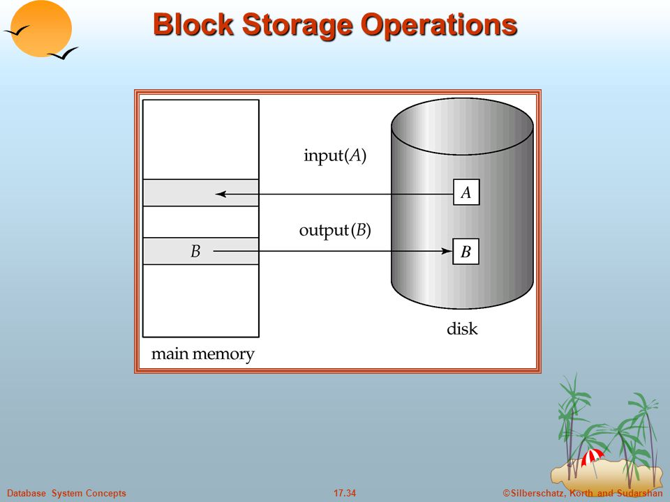 ©Silberschatz, Korth and Sudarshan17.34Database System Concepts Block Storage Operations