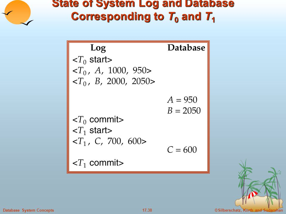 ©Silberschatz, Korth and Sudarshan17.38Database System Concepts State of System Log and Database Corresponding to T 0 and T 1