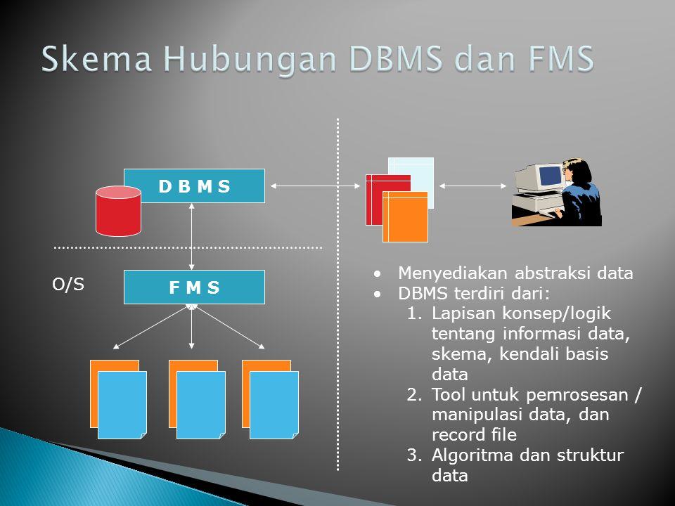 D B M S F M S •Menyediakan abstraksi data •DBMS terdiri dari: 1.Lapisan konsep/logik tentang informasi data, skema, kendali basis data 2.Tool untuk pemrosesan / manipulasi data, dan record file 3.Algoritma dan struktur data O/S