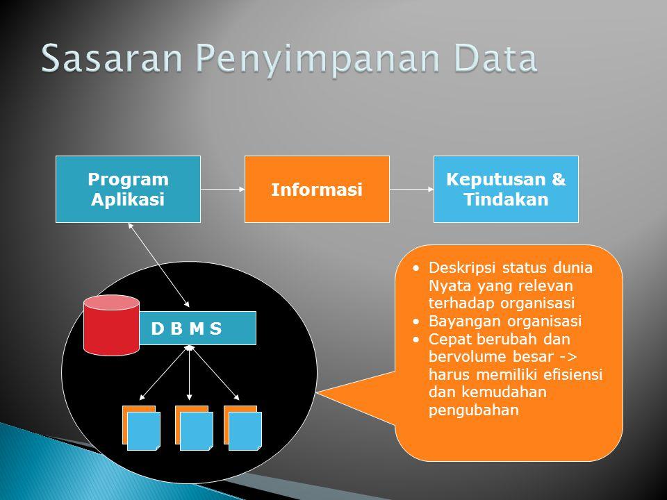 D B M S Program Aplikasi •Deskripsi status dunia Nyata yang relevan terhadap organisasi •Bayangan organisasi •Cepat berubah dan bervolume besar -> harus memiliki efisiensi dan kemudahan pengubahan Informasi Keputusan & Tindakan