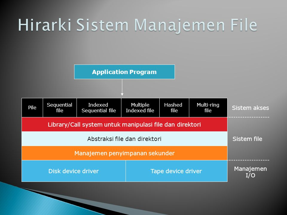 Application Program Pile Sequential file Indexed Sequential file Multiple Indexed file Hashed file Multi-ring file Library/Call system untuk manipulas
