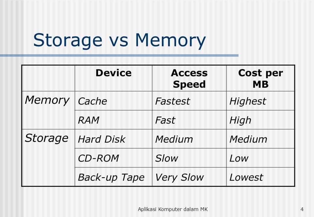 Aplikasi Komputer dalam MK5 Tipe Storage  Floppy Disk --- 51/4 inch dan 31/2 inch  Hard Disk  Capacity  Rpm (10.000) dan seek time (10 – 13 ms)  Disk cache (512 KB)  Interfaces --- data transfer rate (bps): IDE, EIDE, SCSI, Ultra ATA  Removable Hard Disk --- Zip Drive (100 & 250 MB)  Magnetic Tape --- Quarter-inch Cartridge (QIC): 100 MB  Optical Storage  CD-ROM --- 650 MB  CD-R --- recordable, once  CD-RW --- record and rewrite  DVD-ROM --- 17GB
