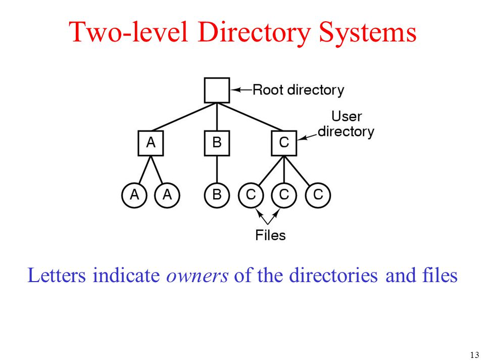 13 Two-level Directory Systems Letters indicate owners of the directories and files