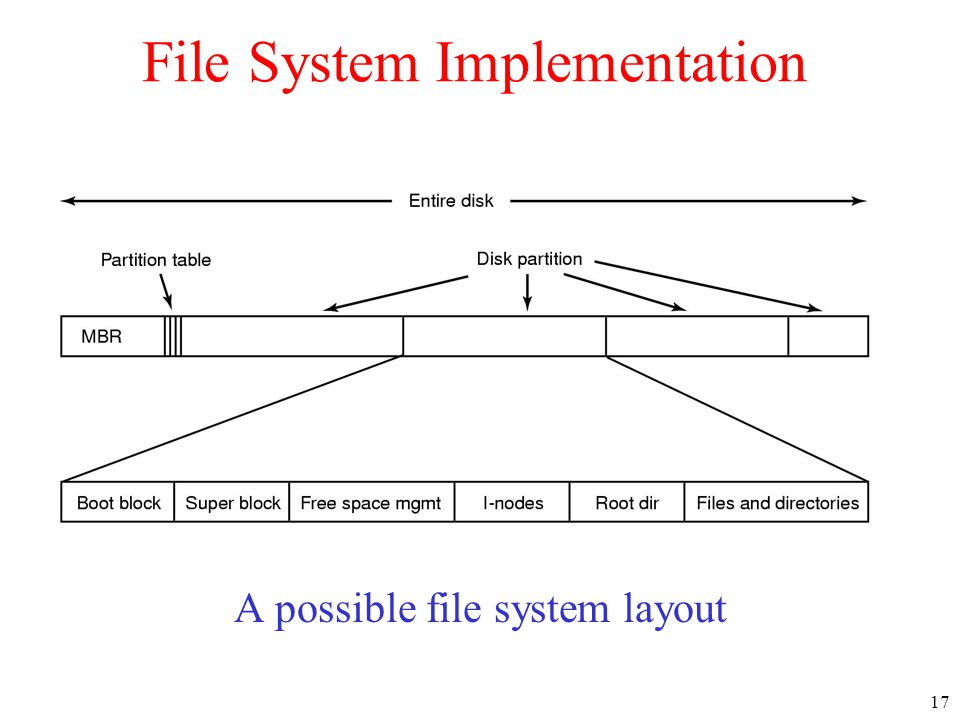 17 File System Implementation A possible file system layout