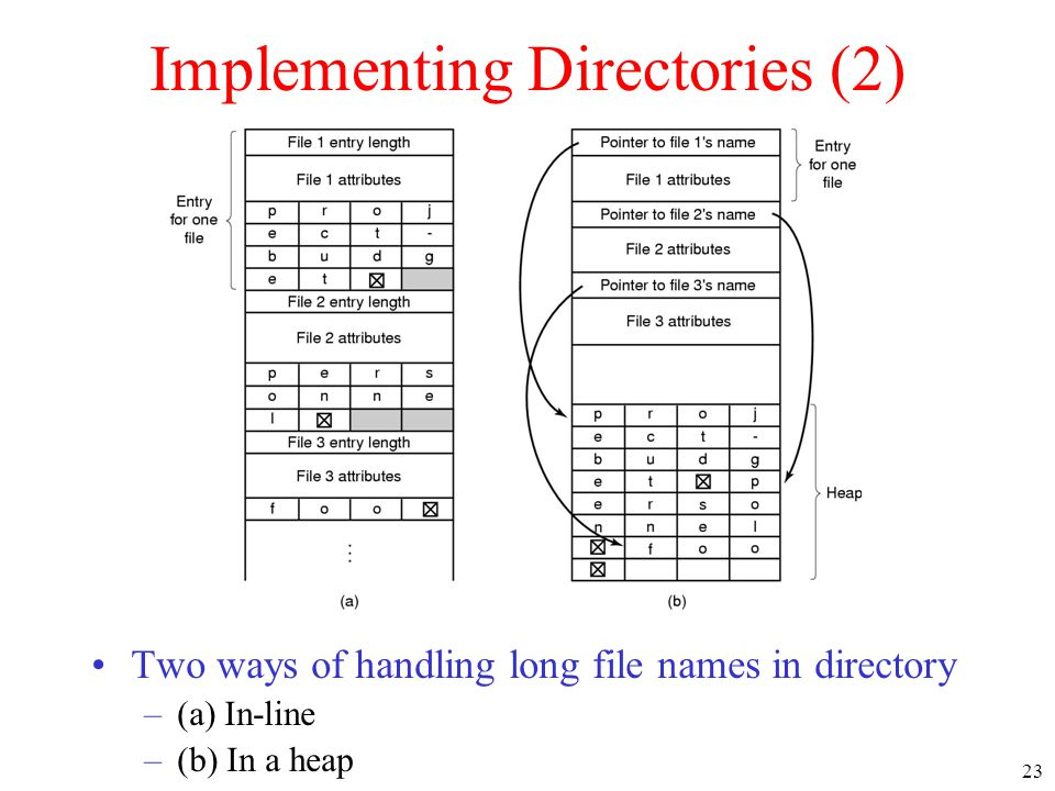 23 Implementing Directories (2) •Two ways of handling long file names in directory –(a) In-line –(b) In a heap