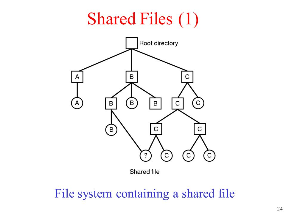24 Shared Files (1) File system containing a shared file
