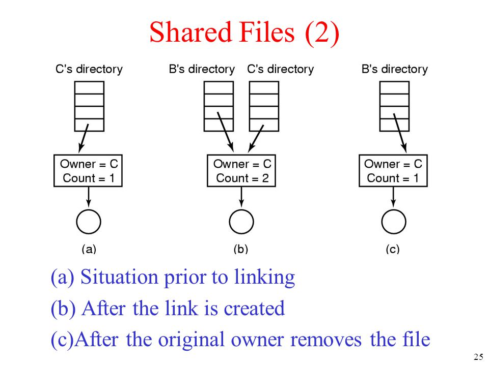 25 Shared Files (2) (a) Situation prior to linking (b) After the link is created (c)After the original owner removes the file